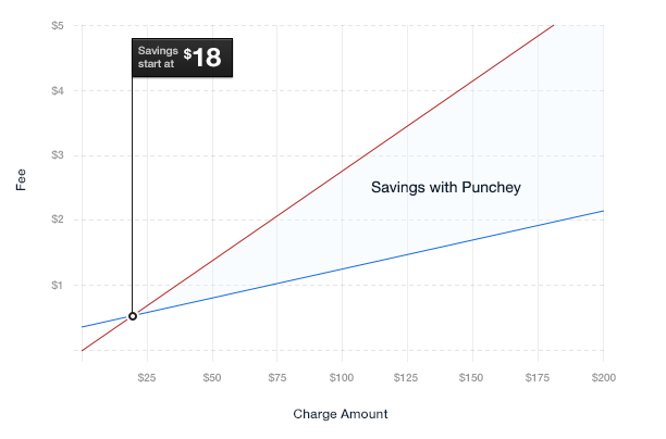 Compare custom rates from Punchey and see the savings