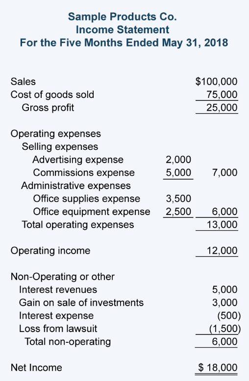 understanding your income statement - punchey resources